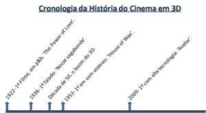 Cronologia da História do Cinema em 3D