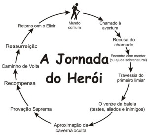 a-jornada-do-herói_campbell